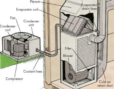 การจำแนกคอนเดนเซอร์ ตามวิธีการ ระบายความร้อน