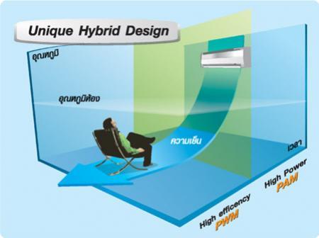 ข้อมูลเครื่องปรับอากาศ Carrier ระบบ DC Hybrid Inverter