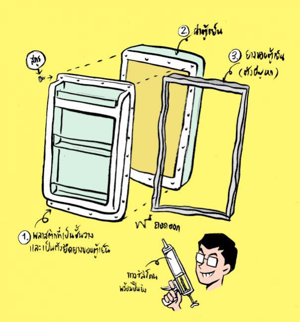 วิธีการดูแลรักษา และการทำความสะอาดตู้เย็น