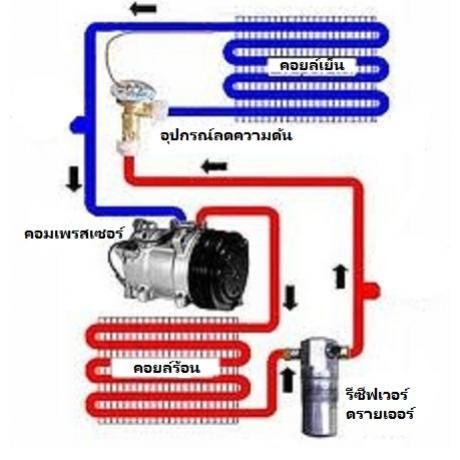 ขั้นตอนการทำสุญญากาศ ระบบเพื่อการตรวจรั่วของระบบแอร์