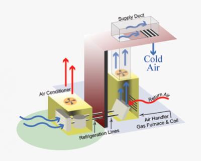 ความชื้นภายในระบบ มีผลกระทบต่อระบบแอร์มากกว่าที่คิด