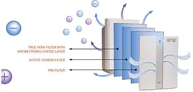 แอร์ ชาร์ปรุ่น Plasma Cluster ฆ่าเชื้อแบคทีเรีย เชื้อรา ไรฝุ่น