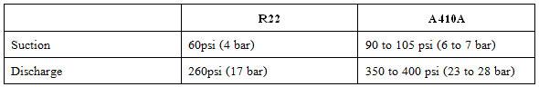 คุณสมบัติของ น้ำยาแอร์แบบ R410A ต่างกับ R22 อย่างไร