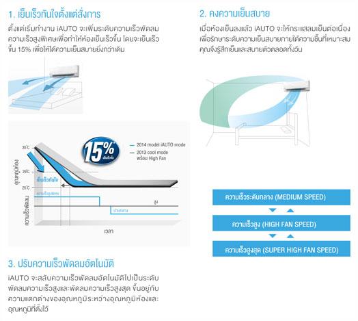 แอร์ Panasonic Standard Inverter เย็นเร็ว เย็นแรงด้วยระบบ iAUTO