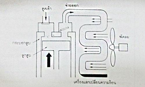 ความรู้เกี่ยวกับ ระบบเครื่องปรับอากาศเชิงพาณิชย์
